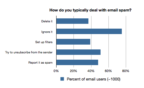 Telus how to stop spam emails