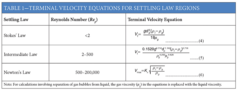 Using stokes law how to find terminal velocityy