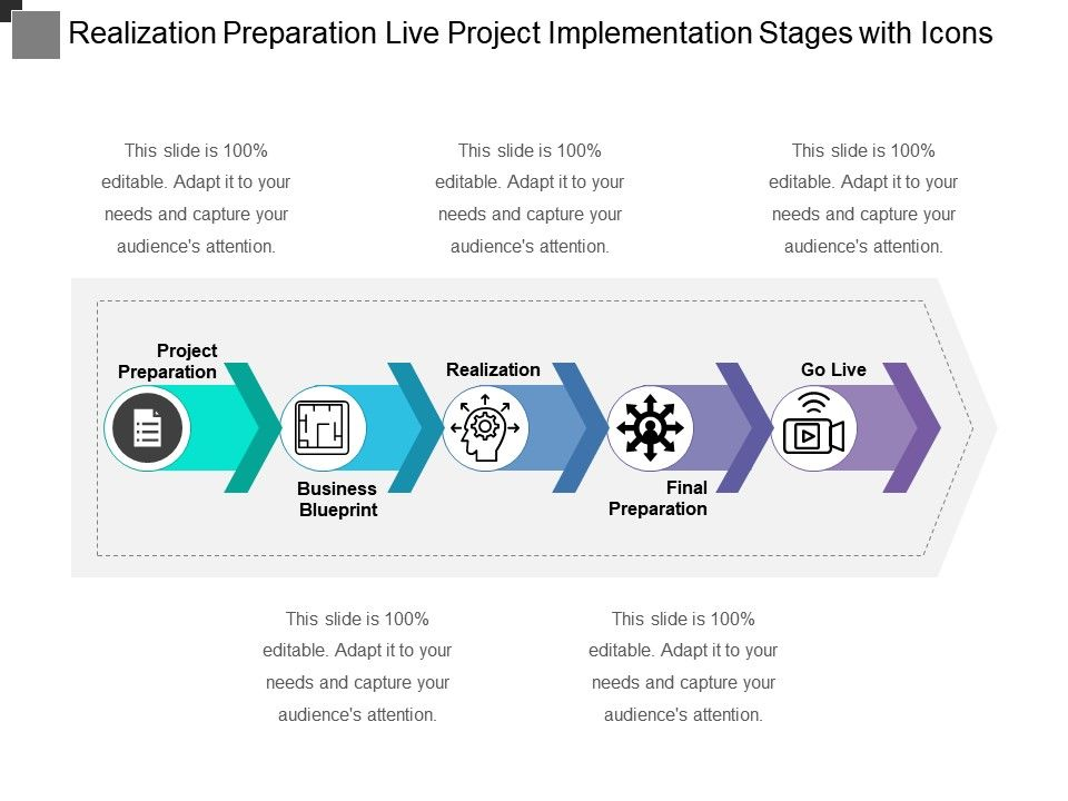 Project implementation process stages pdf